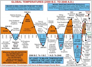 global_temps_2500bc_to_present